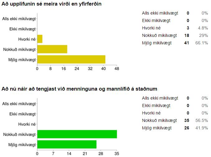 Finnst þér mikilvægt að ferðir séu uppbyggðar þannig?