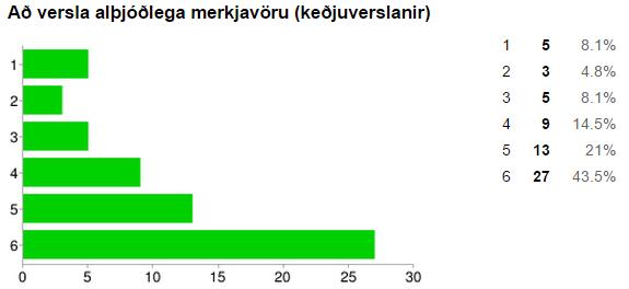 Hvað finnst þér merkilegt að gera utan dagskrár?
