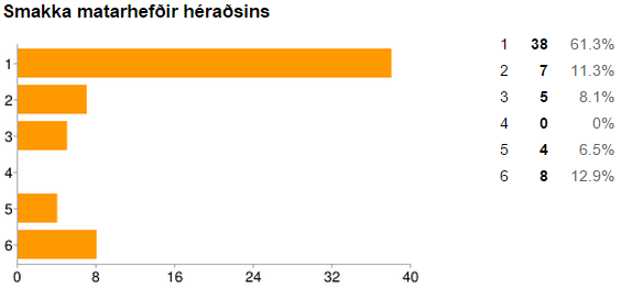 Smakka matarhefðir héraðsins